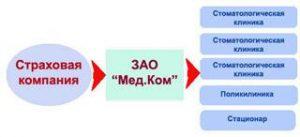 medcom2